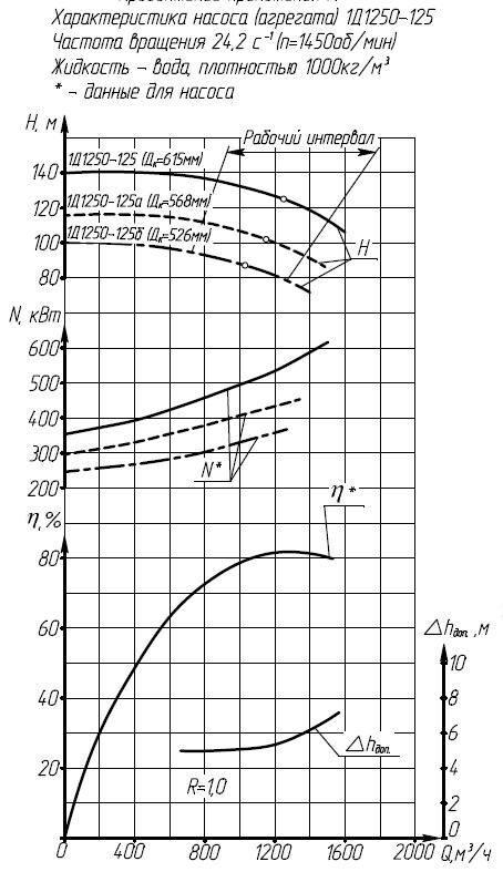 Характеристики насоса 1Д1250-125а
