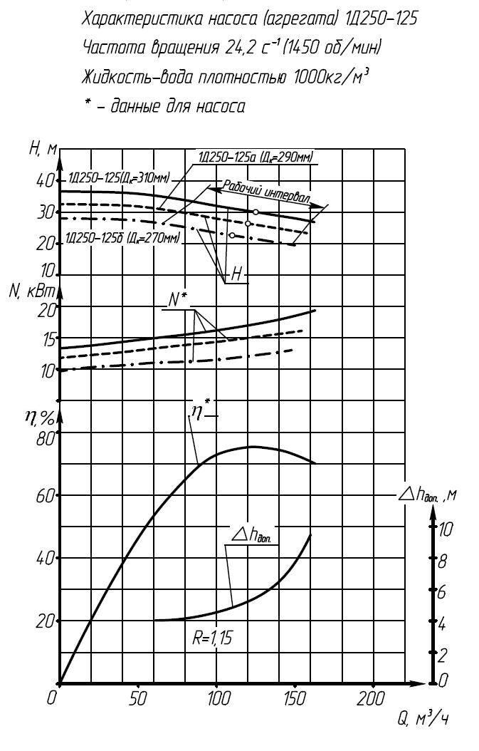 Характеристики насоса 1Д250-125а