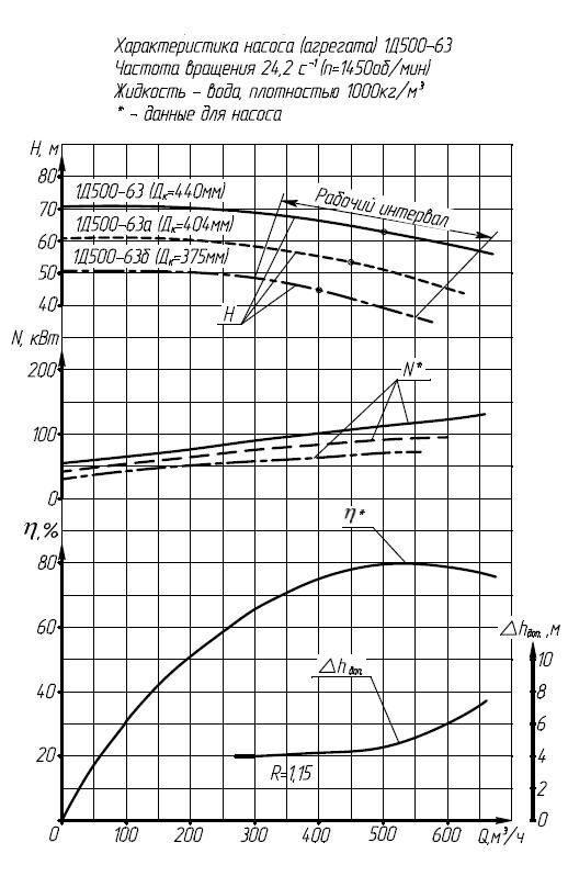 Характеристики насоса 1Д500-63а