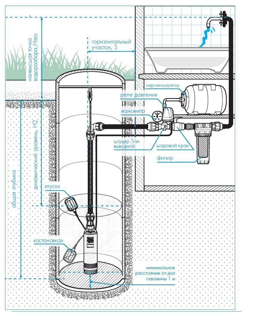 Водопровод на даче своими руками: как сделать самому, монтаж 7
