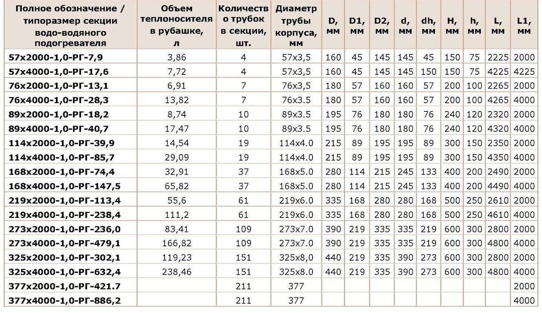 Водоводяной подогреватель ВВП 06-89-4000 Ноябрьск Паяный пластинчатый теплообменник SWEP B120T Сыктывкар